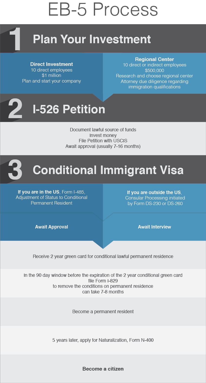 Eb 5 investor green cards alcorn immigration law a silicon next steps possible uscis fees related forms falaconquin