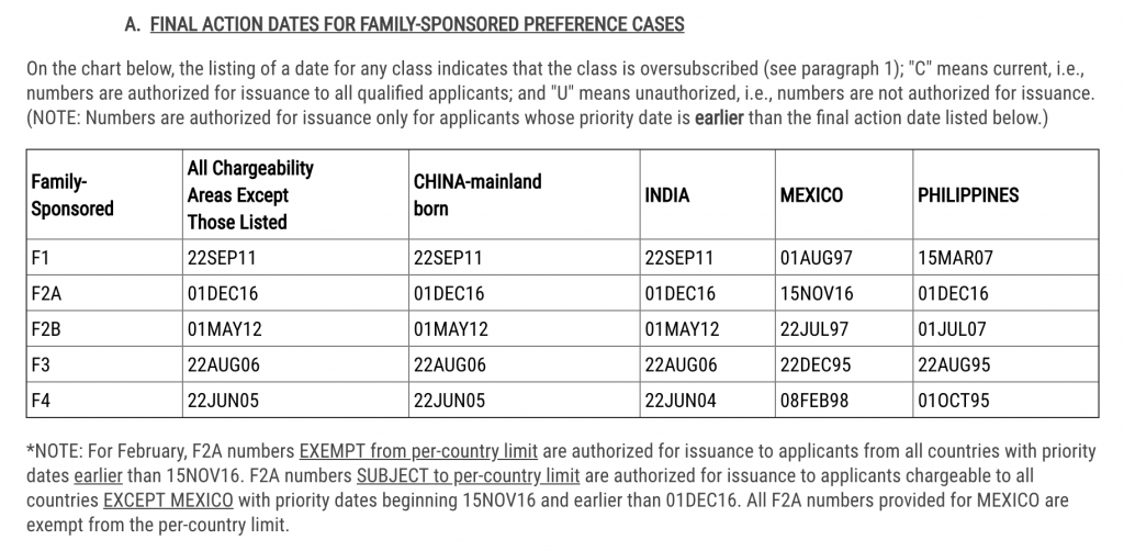Final Action Dates for Family-Sponsored Preference Cases