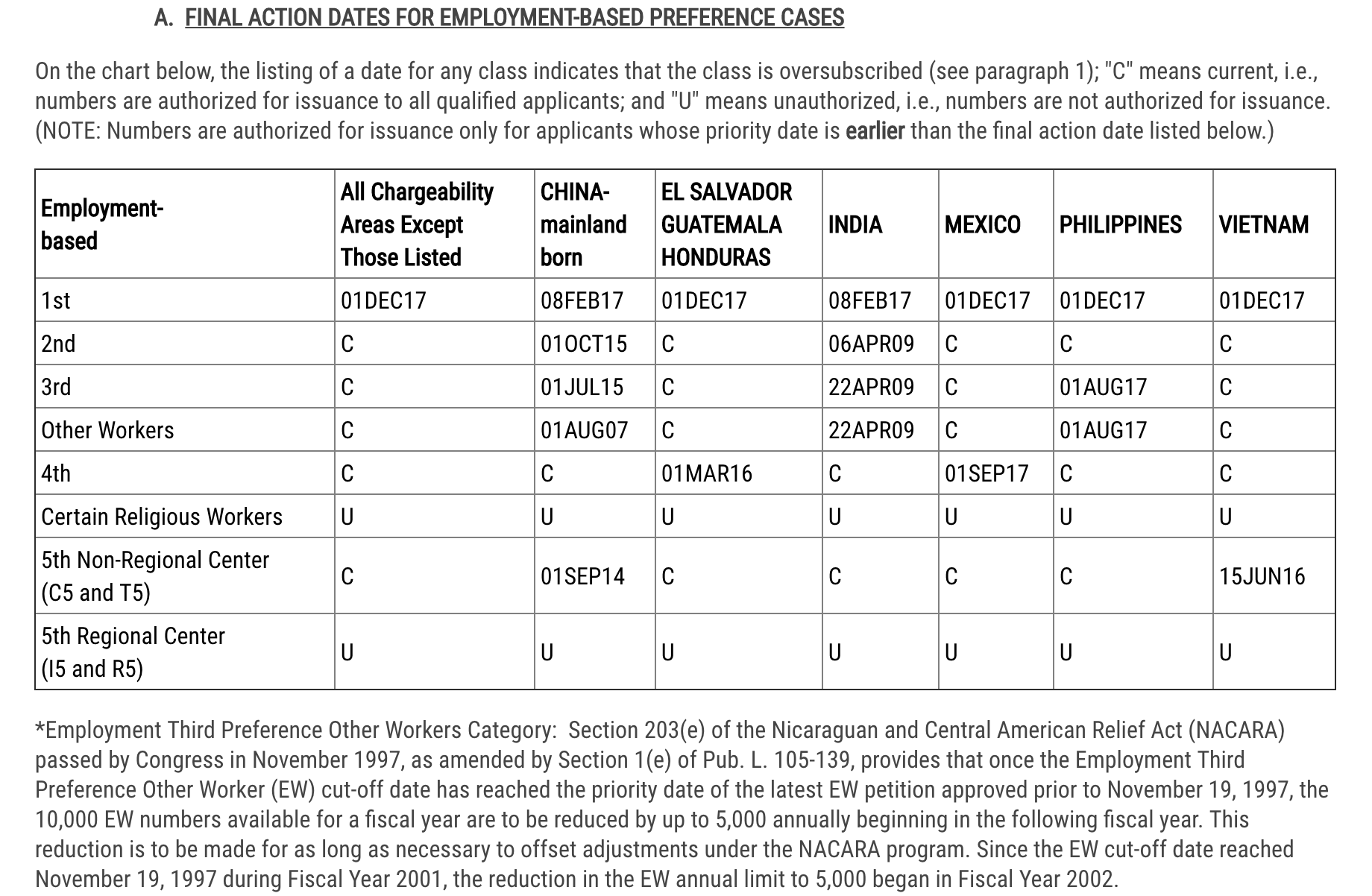Visa Bulletin February 10 Final Action Dates for Employment