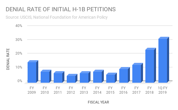 DENIAL RATE OF INITIAL H-1B PETITIONS