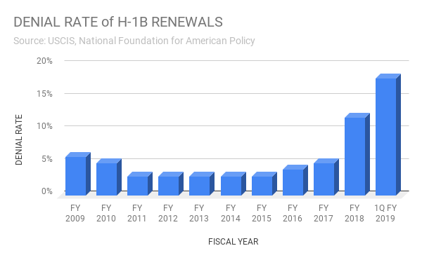 Denial Rate of H-1B Renewals