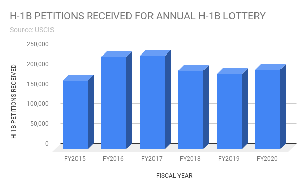 H-1B Petitions Received in Annual Lottery